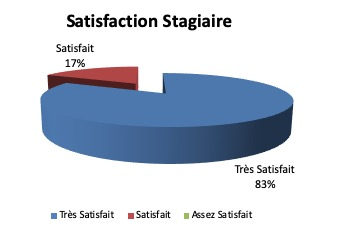 Satisfaction Stagiaire